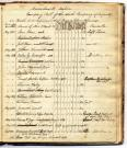North Company of Infantry roll, Bath, 1805-1815