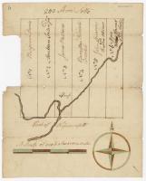 Map of Wesserunsett stream, 1790
