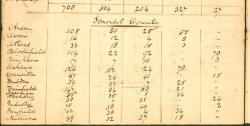 Somerset County voting record, 1816