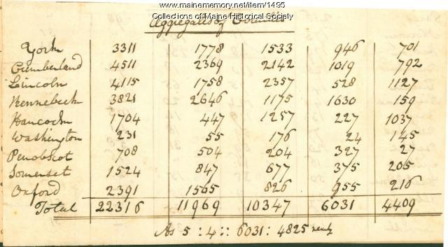 Separation from Massachusetts county votes, 1816