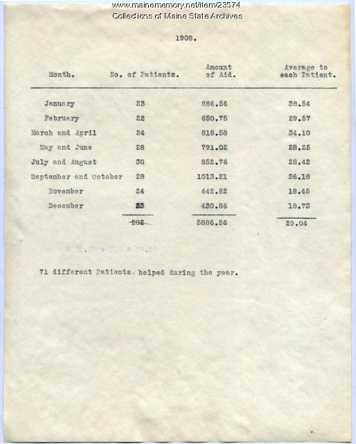 Report of aid to TB patients, 1908