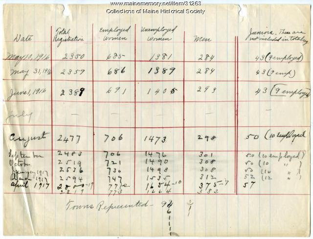 Maine anti suffrage group membership totals, 1917