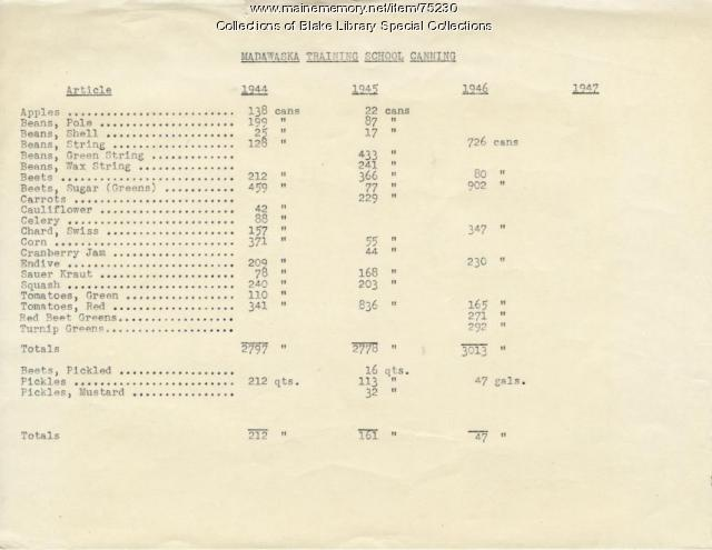 Madawaska Training School canning list, Fort Kent, 1944-1947