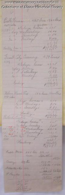 Record of ice delivery accounts, Aug. 20, 1894